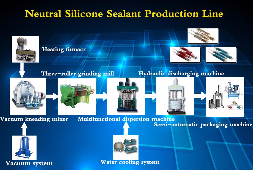Complete set of production equipment and process of neutral silicone sealant