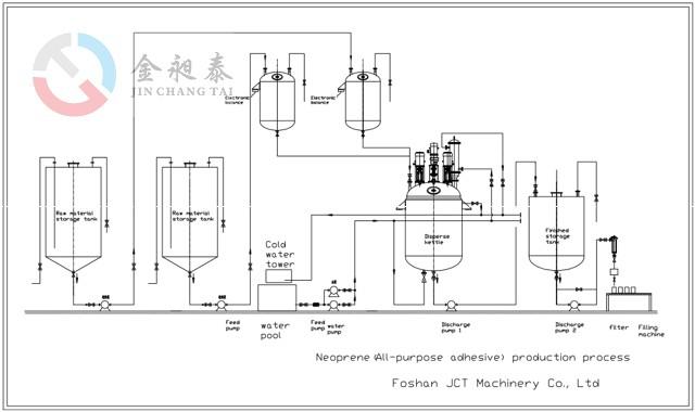 Process flow chart of Neoprene Adhesiive production line