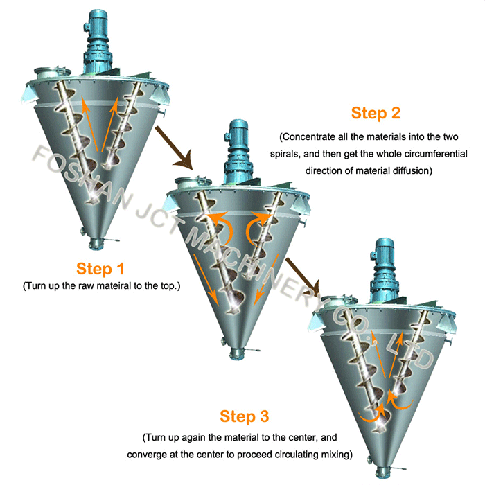 APPLICATION OF TWIN-SCREW CONE MIXER