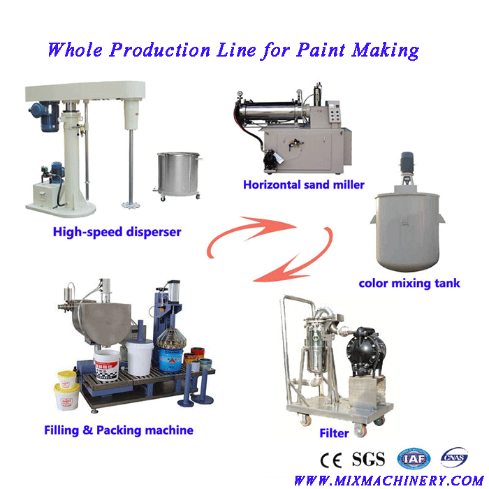 Whole Production Line for Paint Making