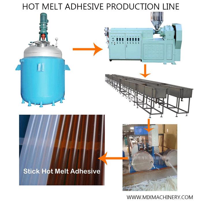 Production process of hot melt adhesive