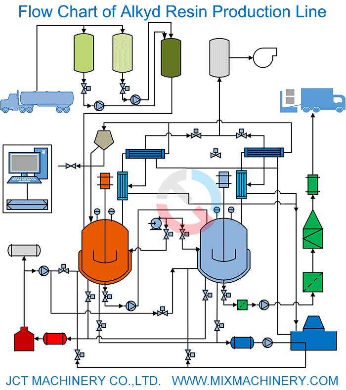 flow chart of alkyd resin production.