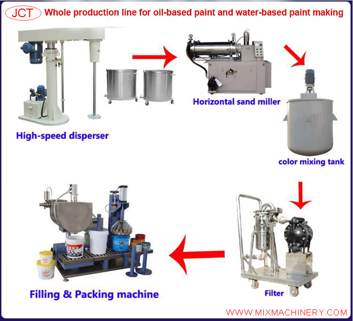 whole production line for oil-based paint and water-based paint making