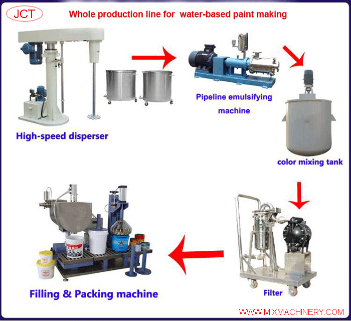 whole production line for water-based paint making