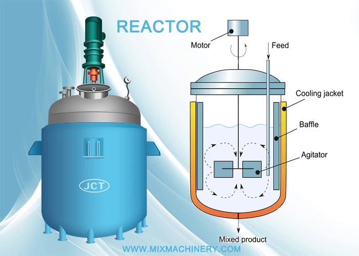 How to install a new reactor?